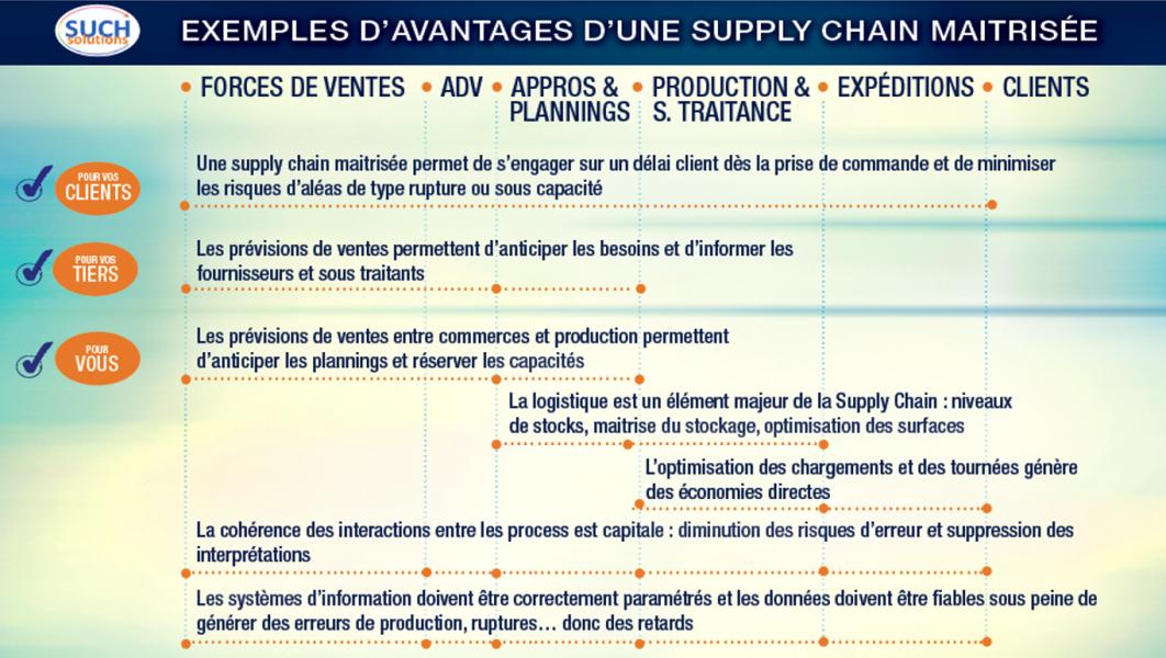 Avantages supply chain par such solutions c 2017